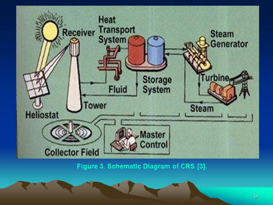Figure 3. Schematic Diagram of CRS [3].
